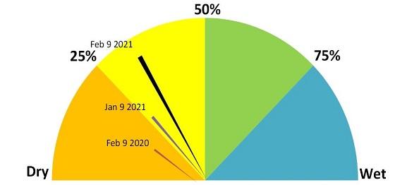 Ouyen soil moisture is currently 30 per cent.