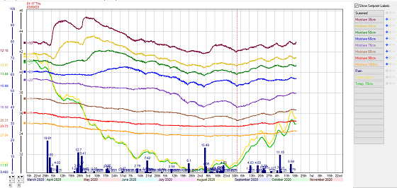 Ouyen seperate trace soil moisture graph showing hay cut on September the 3rd stopped plant water use.