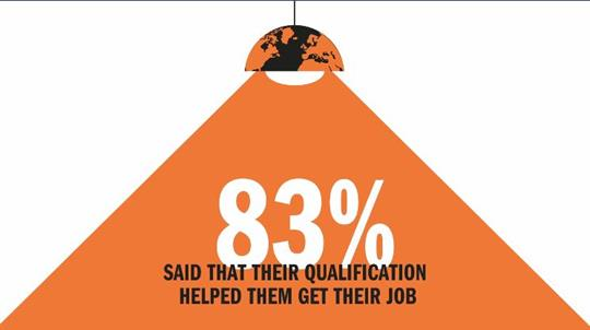 Stat artwork showing 83% said that their qualification helped them get their job